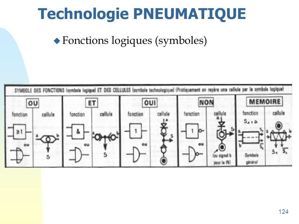 124 Technologie PNEUMATIQUE u Fonctions logiques (symboles)