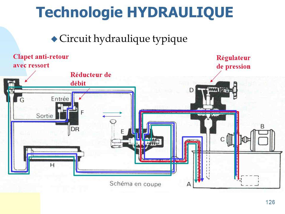 126 Technologie HYDRAULIQUE u Circuit hydraulique typique Clapet anti-retour avec ressort Réducteur de débit Régulateur de pression