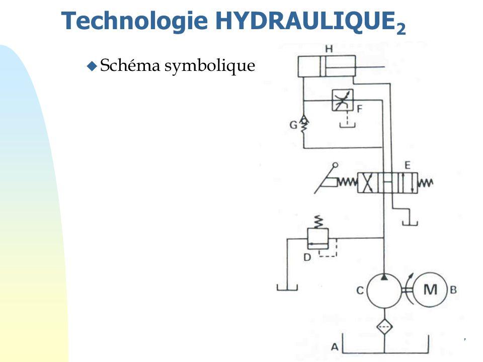 127 Technologie HYDRAULIQUE 2 u Schéma symbolique