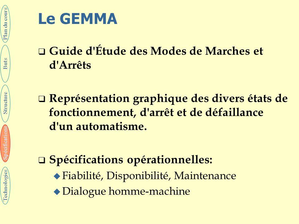 Le GEMMA  Guide d'Étude des Modes de Marches et d'Arrêts  Représentation graphique des divers états de fonctionnement, d'arrêt et de défaillance d'u