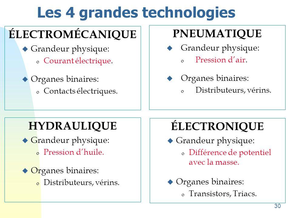 30 Les 4 grandes technologies ÉLECTROMÉCANIQUE u Grandeur physique: o Courant électrique. u Organes binaires: o Contacts électriques. PNEUMATIQUE u Gr