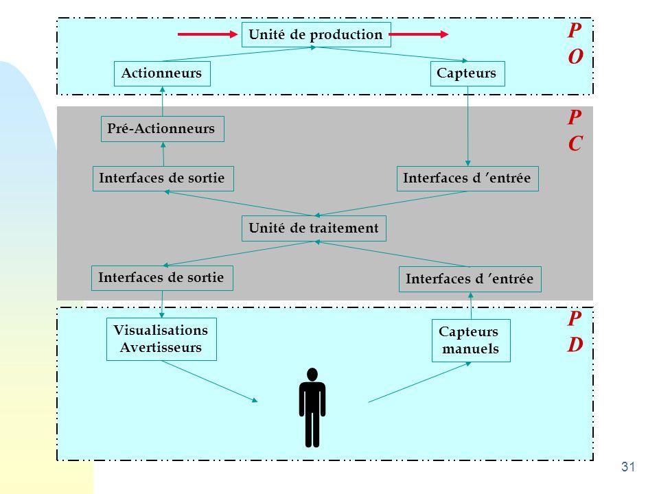 31 Unité de production ActionneursCapteurs Pré-Actionneurs Interfaces de sortie Unité de traitement Interfaces d 'entrée Visualisations Avertisseurs C