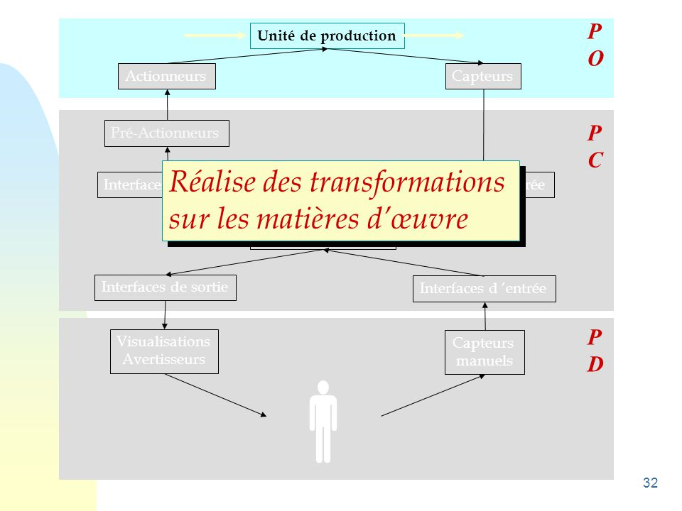 32 Unité de production ActionneursCapteurs Pré-Actionneurs Interfaces de sortie Unité de traitement Interfaces d 'entrée Visualisations Avertisseurs C