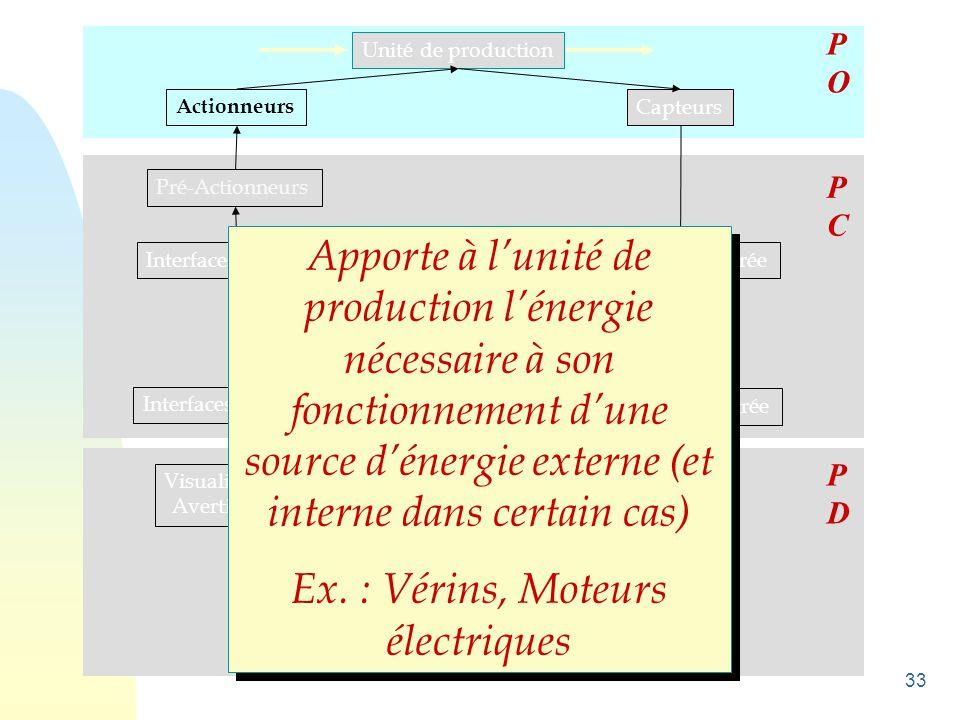 33 Unité de production Actionneurs Capteurs Pré-Actionneurs Interfaces de sortie Unité de traitement Interfaces d 'entrée Visualisations Avertisseurs