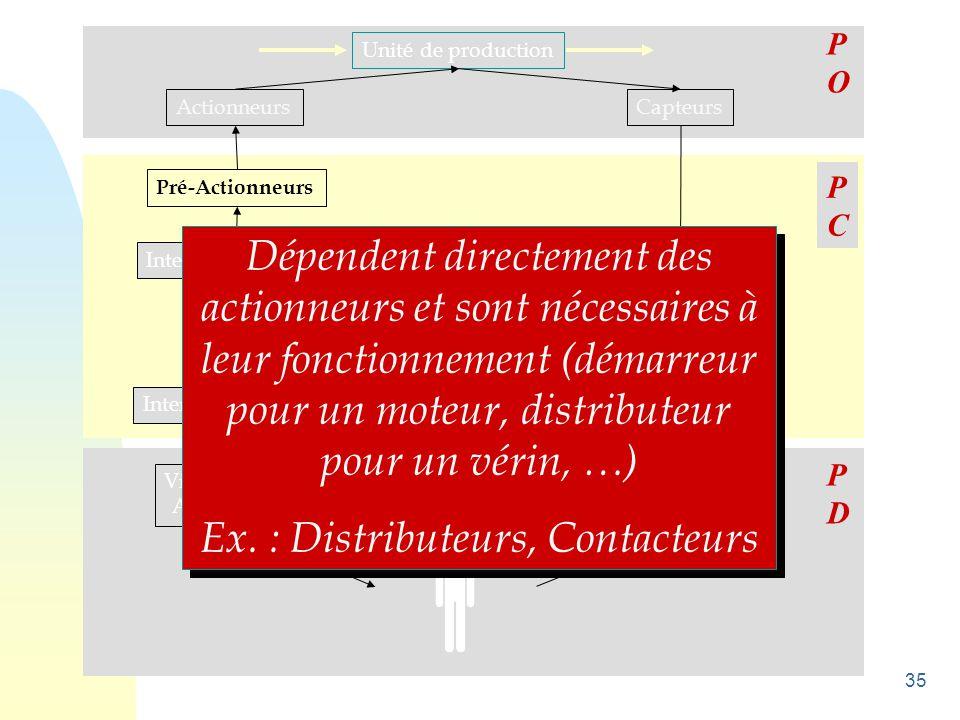 35 Unité de production ActionneursCapteurs Pré-Actionneurs Interfaces de sortie Unité de traitement Interfaces d 'entrée Visualisations Avertisseurs C