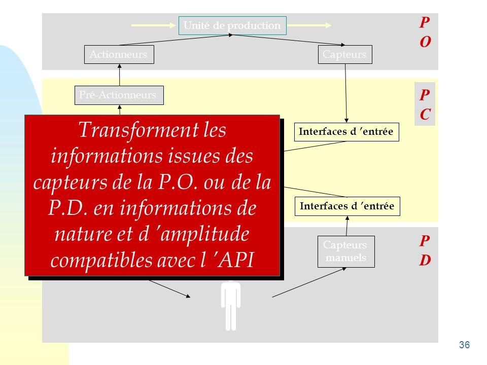 36 Unité de production ActionneursCapteurs Pré-Actionneurs Interfaces de sortie Unité de traitement Interfaces d 'entrée Visualisations Avertisseurs C