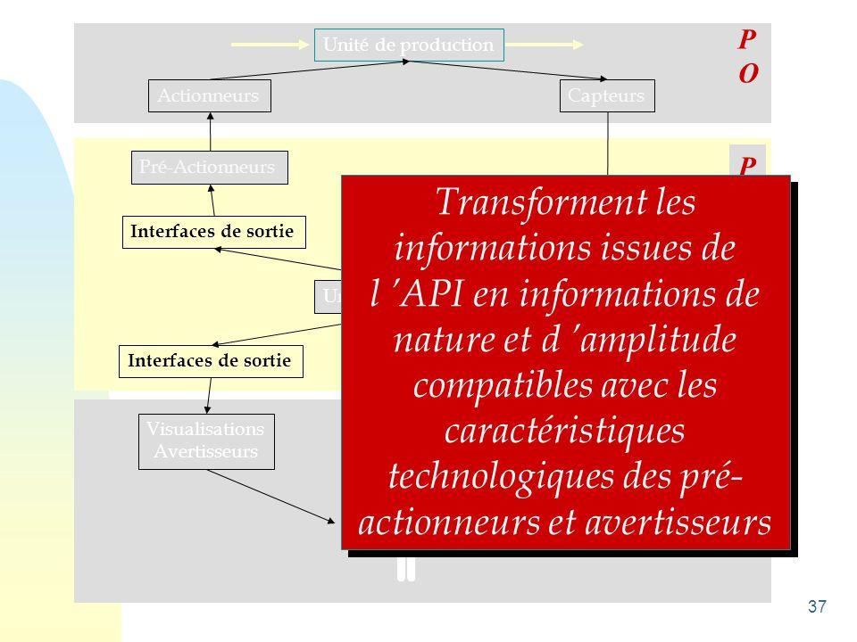 37 Unité de production ActionneursCapteurs Pré-Actionneurs Interfaces de sortie Unité de traitement Interfaces d 'entrée Visualisations Avertisseurs C