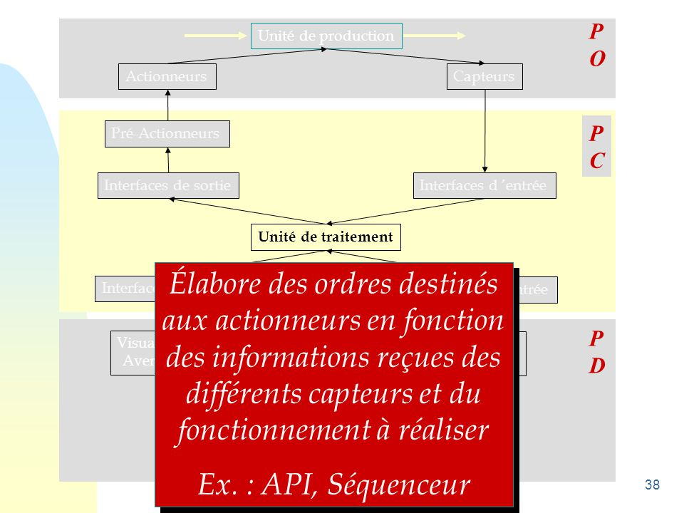 38 Unité de production ActionneursCapteurs Pré-Actionneurs Interfaces de sortie Unité de traitement Interfaces d 'entrée Visualisations Avertisseurs C