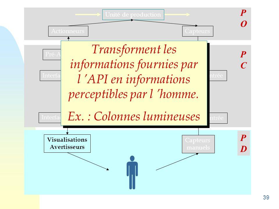 39 Unité de production ActionneursCapteurs Pré-Actionneurs Interfaces de sortie Unité de traitement Interfaces d 'entrée Visualisations Avertisseurs C