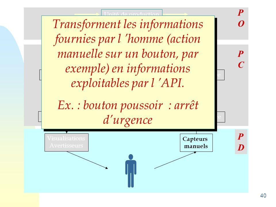 40 Unité de production ActionneursCapteurs Pré-Actionneurs Interfaces de sortie Unité de traitement Interfaces d 'entrée Visualisations Avertisseurs C