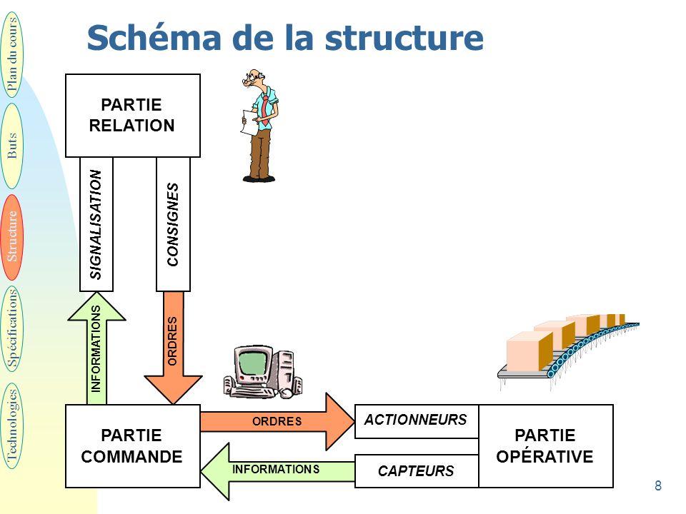 8 Schéma de la structure Plan du cours Buts Structure Spécifications Technologies PARTIE COMMANDE PARTIE OPÉRATIVE ORDRES INFORMATIONS CAPTEURS ACTION