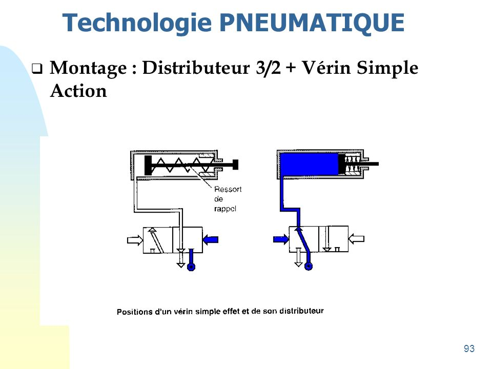 93 Technologie PNEUMATIQUE  Montage : Distributeur 3/2 + Vérin Simple Action