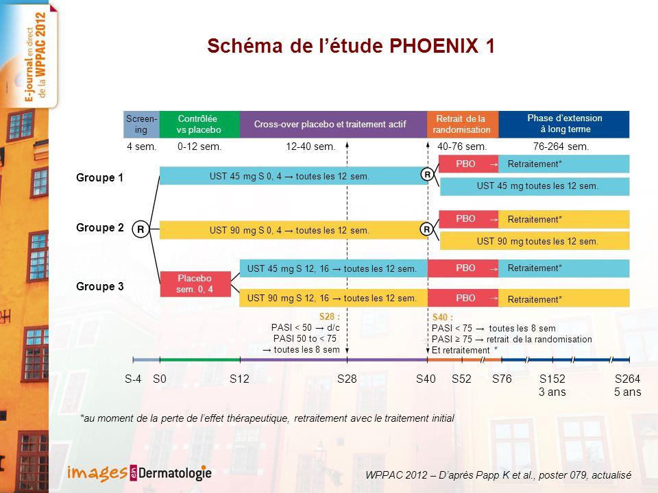 Schéma de l'étude PHOENIX 1 S-4S0S12S28S40S52S76S152 3 ans S264 5 ans Groupe 3 Groupe 2 Groupe 1 4 sem.0-12 sem.12-40 sem.40-76 sem.76-264 sem. Screen