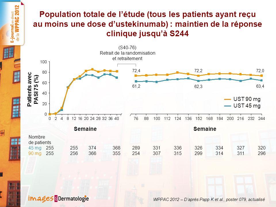 Patients répondeurs PASI 75 à S40 randomisés à nouveau à S40 pour un traitement de maintenance en continu toutes les 12 semaines : maintien de la réponse clinique jusqu'à S244 Patients (%) 81,8 49,4 PASI 90 PASI 75 78,3 42,0 47,8 79,1 86,6 63,4 PASI 90 PASI 75 83,8 63,8 80,8 58,9 UST 45 mgUST 90 mg WPPAC 2012 – D'après Papp K et al., poster 079, actualisé