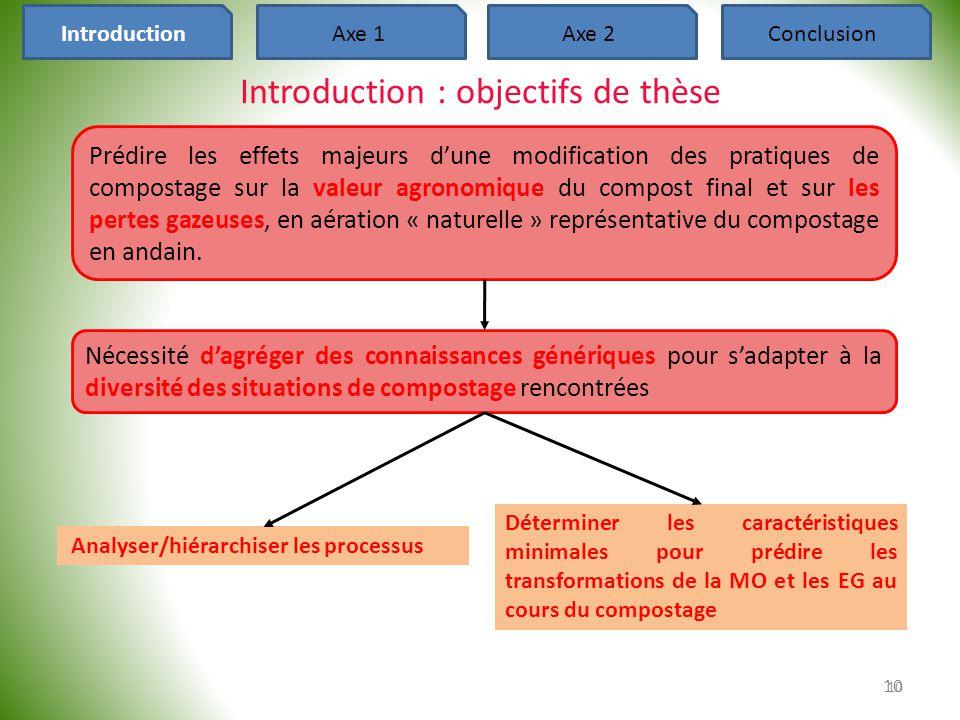 Introduction : objectifs de thèse 10 IntroductionAxe 1Axe 2Conclusion Nécessité d'agréger des connaissances génériques pour s'adapter à la diversité d