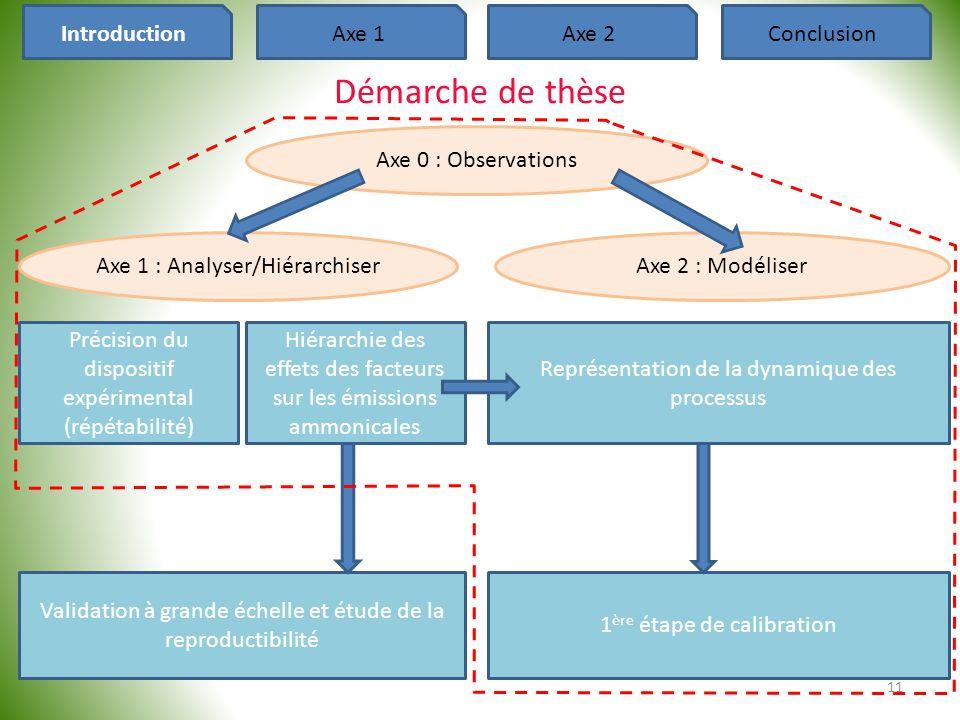 11 Axe 1 : Analyser/HiérarchiserAxe 2 : Modéliser Représentation de la dynamique des processus 1 ère étape de calibration Précision du dispositif expé
