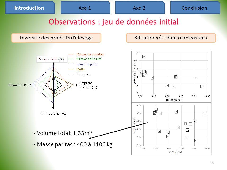 12 Observations : jeu de données initial Axe 2ConclusionIntroductionAxe 1 Diversité des produits d'élevage - Volume total: 1.33m 3 - Masse par tas : 4