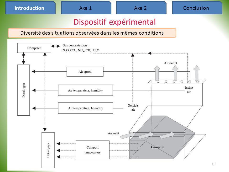 Dispositif expérimental 13 Axe 2ConclusionIntroductionAxe 1 Diversité des situations observées dans les mêmes conditions