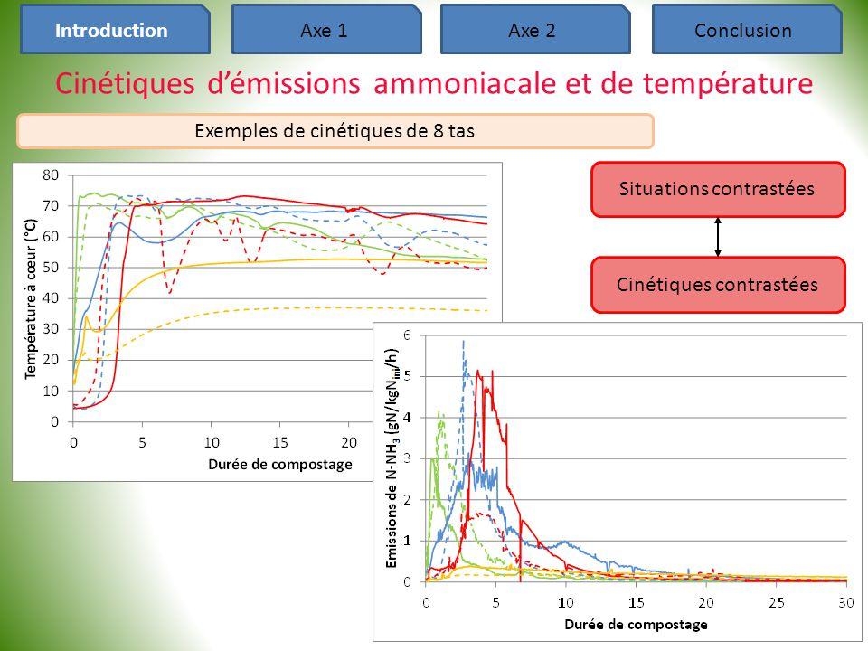 Cinétiques d'émissions ammoniacale et de température 14 Axe 2ConclusionIntroductionAxe 1 Situations contrastées Cinétiques contrastées Exemples de cin