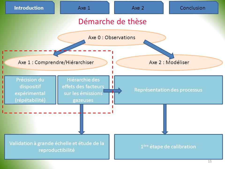 15 Axe 1 : Comprendre/HiérarchiserAxe 2 : Modéliser Représentation des processus 1 ère étape de calibration Précision du dispositif expérimental (répé