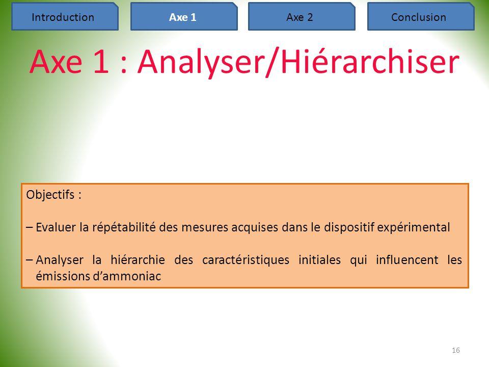 16 IntroductionAxe 1Axe 2Conclusion Axe 1 : Analyser/Hiérarchiser Objectifs : –Evaluer la répétabilité des mesures acquises dans le dispositif expérim