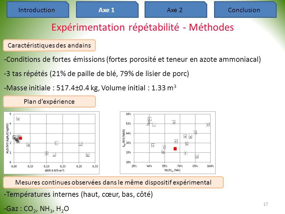 Expérimentation répétabilité - Méthodes -Conditions de fortes émissions (fortes porosité et teneur en azote ammoniacal) -3 tas répétés (21% de paille