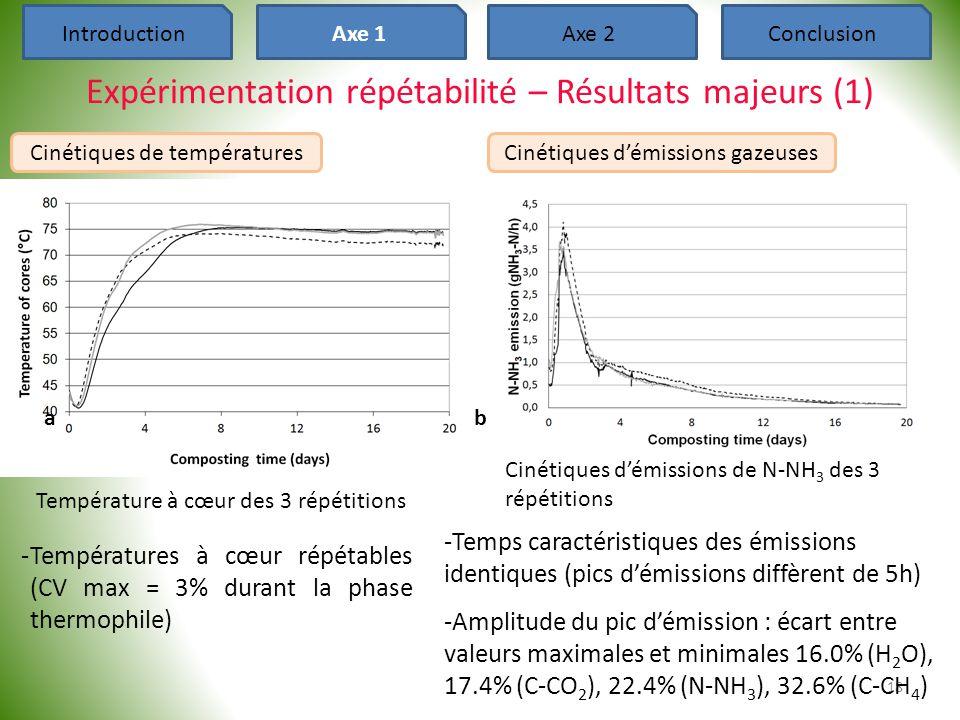 Expérimentation répétabilité – Résultats majeurs (1) 18 -Températures à cœur répétables (CV max = 3% durant la phase thermophile) ab Température à cœu