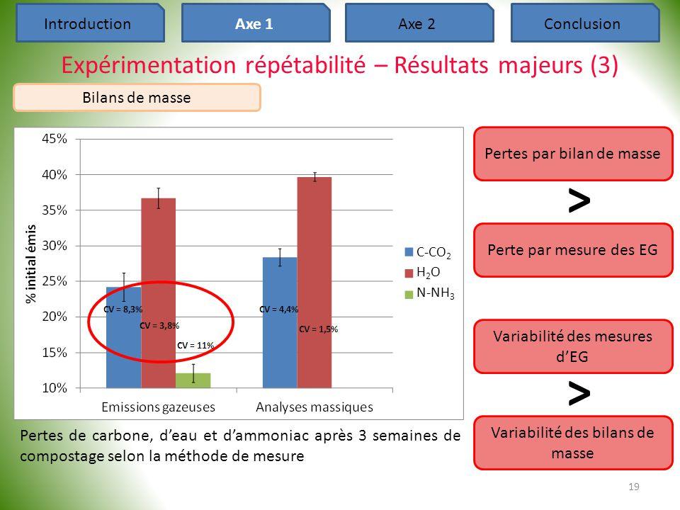 C-CO 2 H 2 O N-NH 3 19 Pertes de carbone, d'eau et d'ammoniac après 3 semaines de compostage selon la méthode de mesure Expérimentation répétabilité –