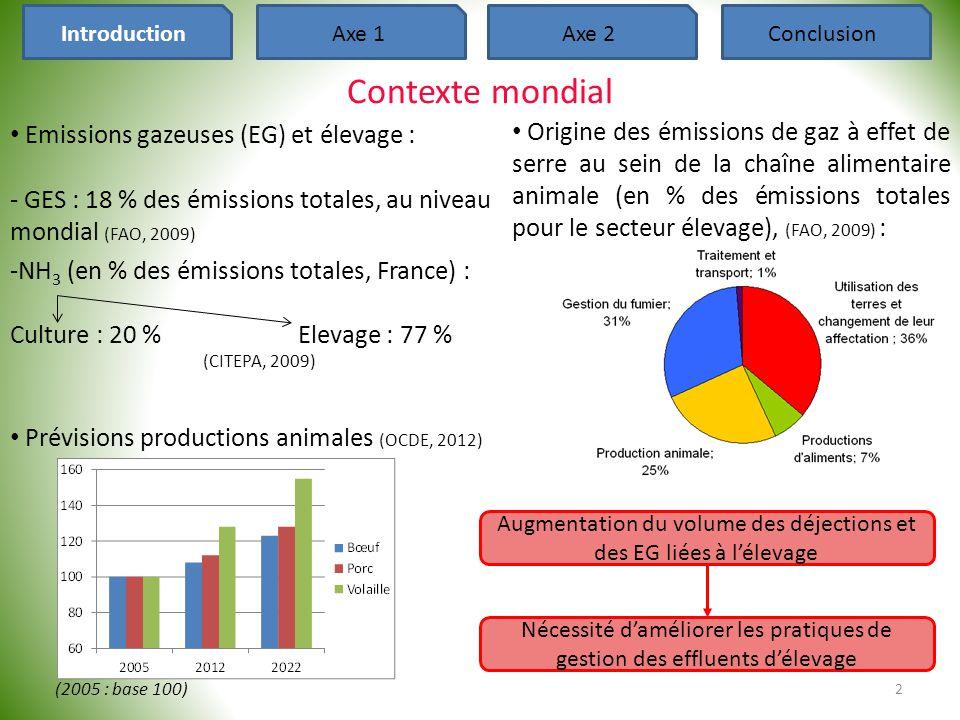 DCO I Durée de compostage Consommation O 2 TDCO Contexte scientifique 3 IntroductionAxe 1Axe 2Conclusion • « Procédé biologique aérobie contrôlé comportant habituellement une phase de montée en température, qui permet l'hygiénisation et la stabilisation par la dégradation et la réorganisation de la MO, et conduit à l'obtention d'un compost utilisable comme amendement ou engrais organique » (MEDDTL, 2012) • Phases du compostage : DCO B + NH 4 + +O 2  X a + H 2 O a + CO 2a + chaleur DCO B Température interne Principales émissions gazeuses (CO 2 H 2 O, NH 3 )
