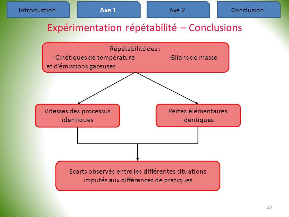 20 Expérimentation répétabilité – Conclusions IntroductionAxe 1Axe 2Conclusion Répétabilité des : -Cinétiques de température-Bilans de masse et d'émis