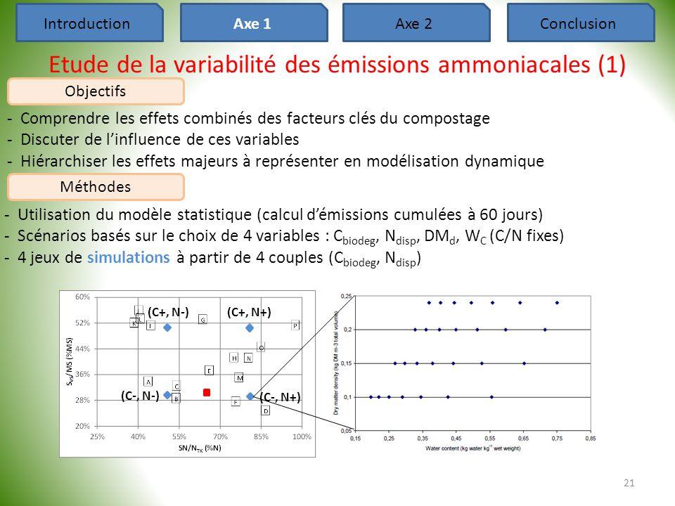 Etude de la variabilité des émissions ammoniacales (1) ‐Comprendre les effets combinés des facteurs clés du compostage ‐Discuter de l'influence de ces
