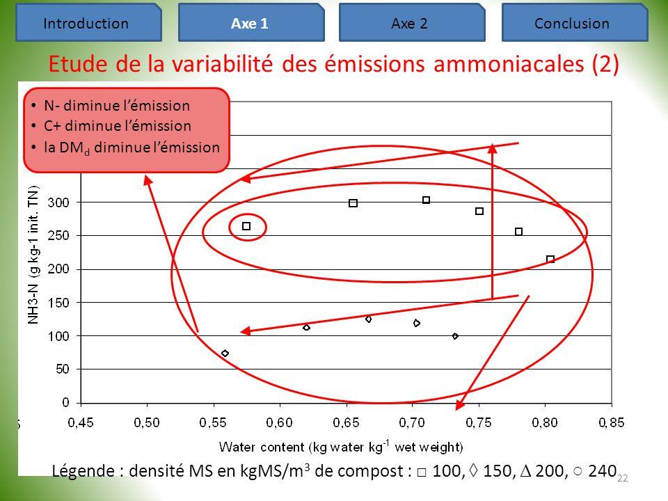 22 Légende : densité MS en kgMS/m 3 de compost : □ 100, ◊ 150, Δ 200, ○ 240 Etude de la variabilité des émissions ammoniacales (2) IntroductionAxe 1Ax