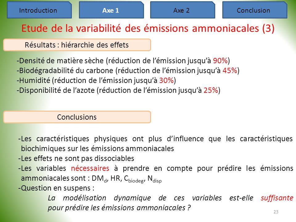 Conclusions Etude de la variabilité des émissions ammoniacales (3) -Densité de matière sèche (réduction de l'émission jusqu'à 90%) -Biodégradabilité d