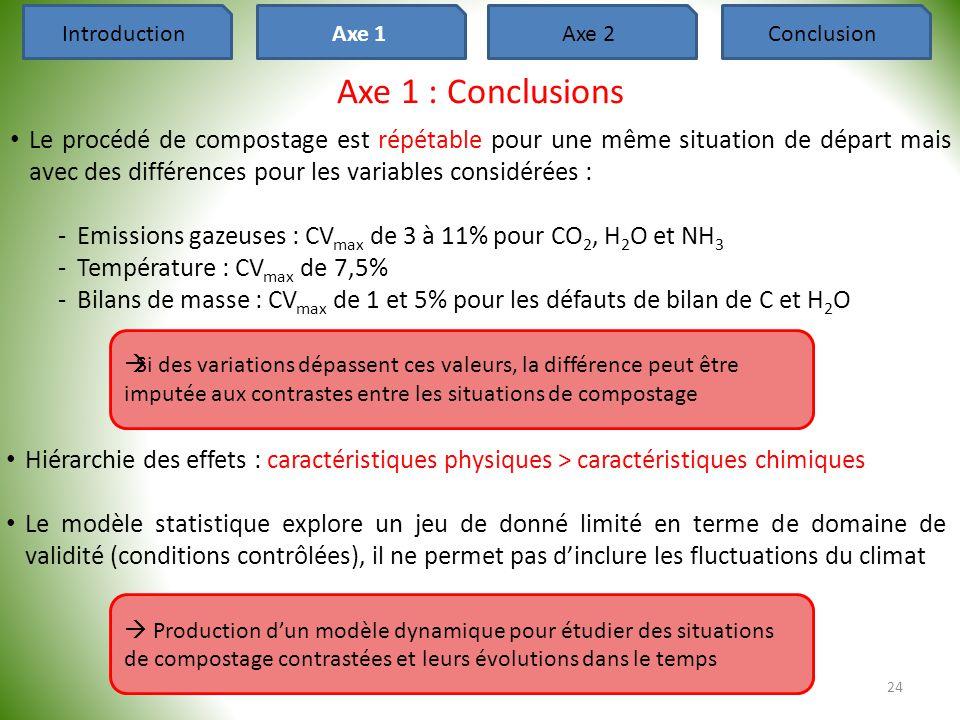 Axe 1 : Conclusions • Le procédé de compostage est répétable pour une même situation de départ mais avec des différences pour les variables considérée