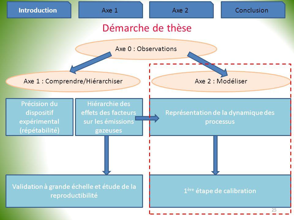 25 Axe 1 : Comprendre/HiérarchiserAxe 2 : Modéliser Représentation de la dynamique des processus 1 ère étape de calibration Précision du dispositif ex