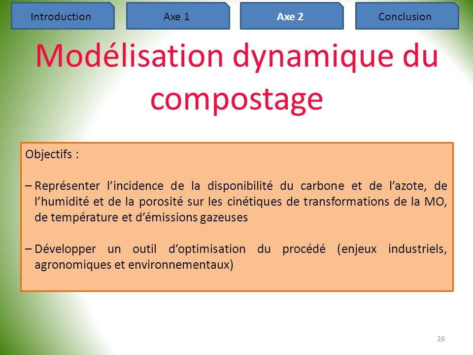 26 Modélisation dynamique du compostage IntroductionAxe 1Axe 2Conclusion Objectifs : –Représenter l'incidence de la disponibilité du carbone et de l'a