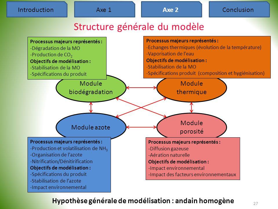 27 Structure générale du modèle Hypothèse générale de modélisation : andain homogène Module biodégradation Module thermique Module porosité Module azo
