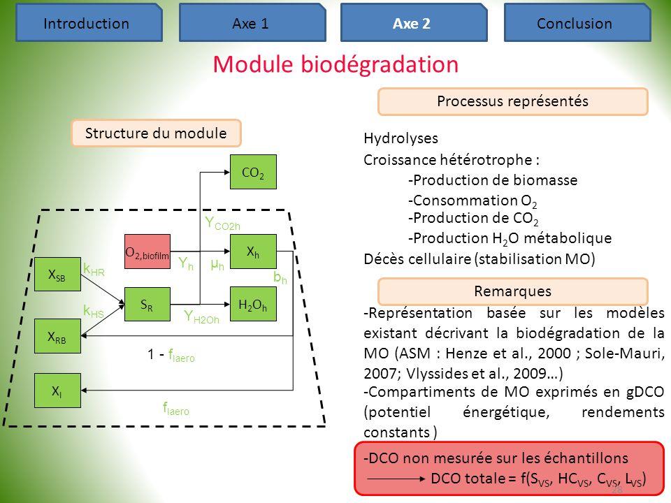 -DCO non mesurée sur les échantillons DCO totale = f(S VS, HC VS, C VS, L VS ) -Compartiments de MO exprimés en gDCO (potentiel énergétique, rendement