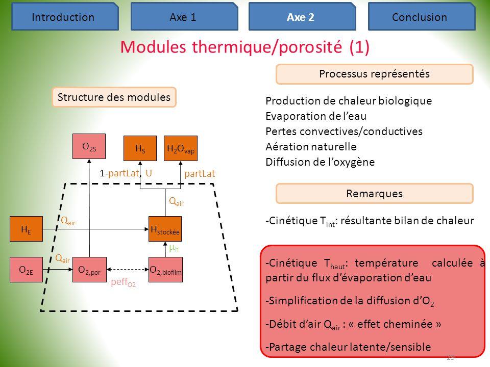µhµh HEHE O 2E O 2,por O 2,biofilm H stockée O 2S HSHS H 2 O vap peff O2 partLat 1-partLat, U Q air IntroductionAxe 1Axe 2Conclusion Modules thermique