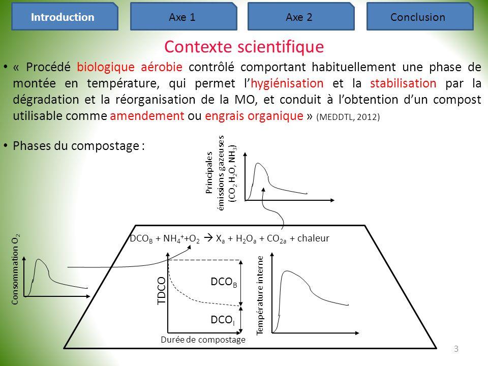 Axe 1 : Conclusions • Le procédé de compostage est répétable pour une même situation de départ mais avec des différences pour les variables considérées : -Emissions gazeuses : CV max de 3 à 11% pour CO 2, H 2 O et NH 3 -Température : CV max de 7,5% -Bilans de masse : CV max de 1 et 5% pour les défauts de bilan de C et H 2 O • Hiérarchie des effets : caractéristiques physiques > caractéristiques chimiques • Le modèle statistique explore un jeu de donné limité en terme de domaine de validité (conditions contrôlées), il ne permet pas d'inclure les fluctuations du climat 24 IntroductionAxe 1Axe 2Conclusion  Production d'un modèle dynamique pour étudier des situations de compostage contrastées et leurs évolutions dans le temps  Si des variations dépassent ces valeurs, la différence peut être imputée aux contrastes entre les situations de compostage