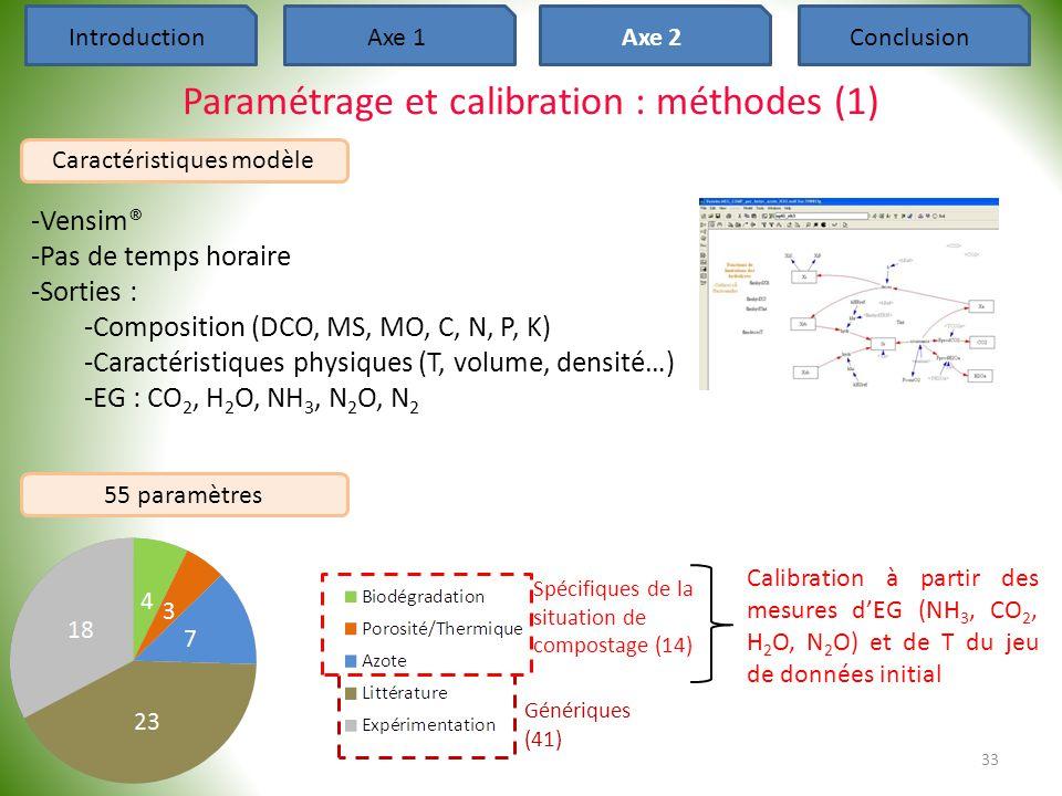 Paramétrage et calibration : méthodes (1) 33 IntroductionAxe 1Axe 2Conclusion Caractéristiques modèle -Vensim® -Pas de temps horaire -Sorties : -Compo