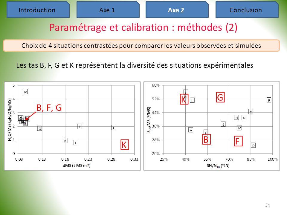 Paramétrage et calibration : méthodes (2) 34 IntroductionAxe 1Axe 2Conclusion Choix de 4 situations contrastées pour comparer les valeurs observées et