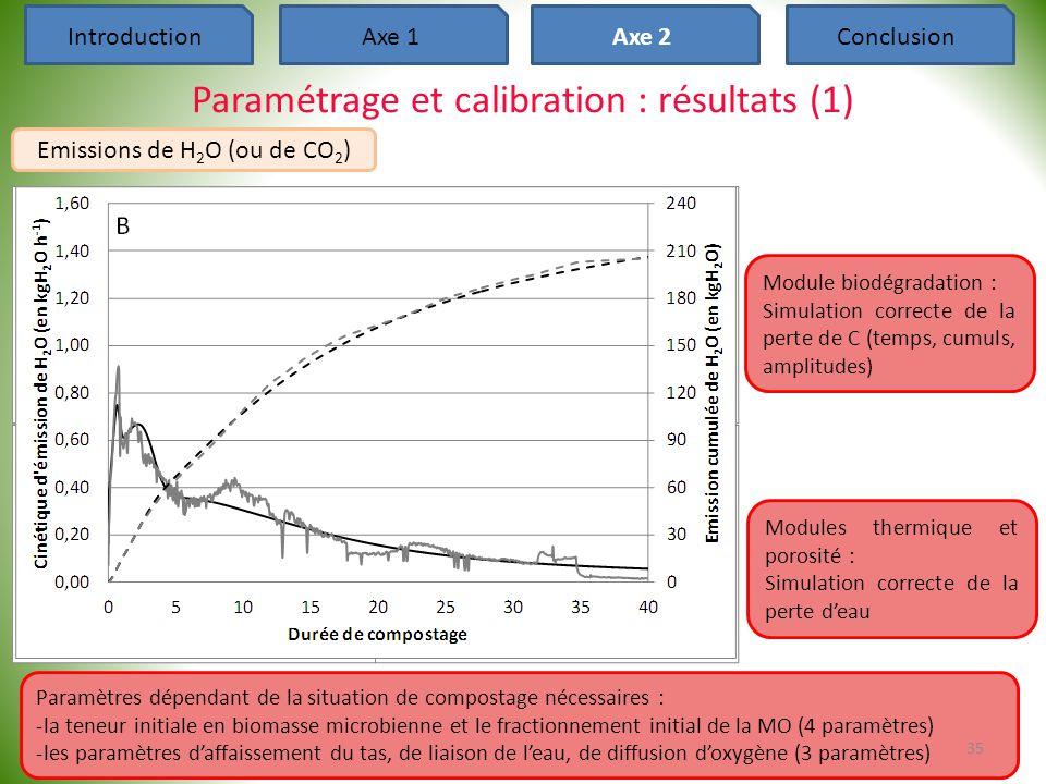 Paramètres dépendant de la situation de compostage nécessaires : -la teneur initiale en biomasse microbienne et le fractionnement initial de la MO (4