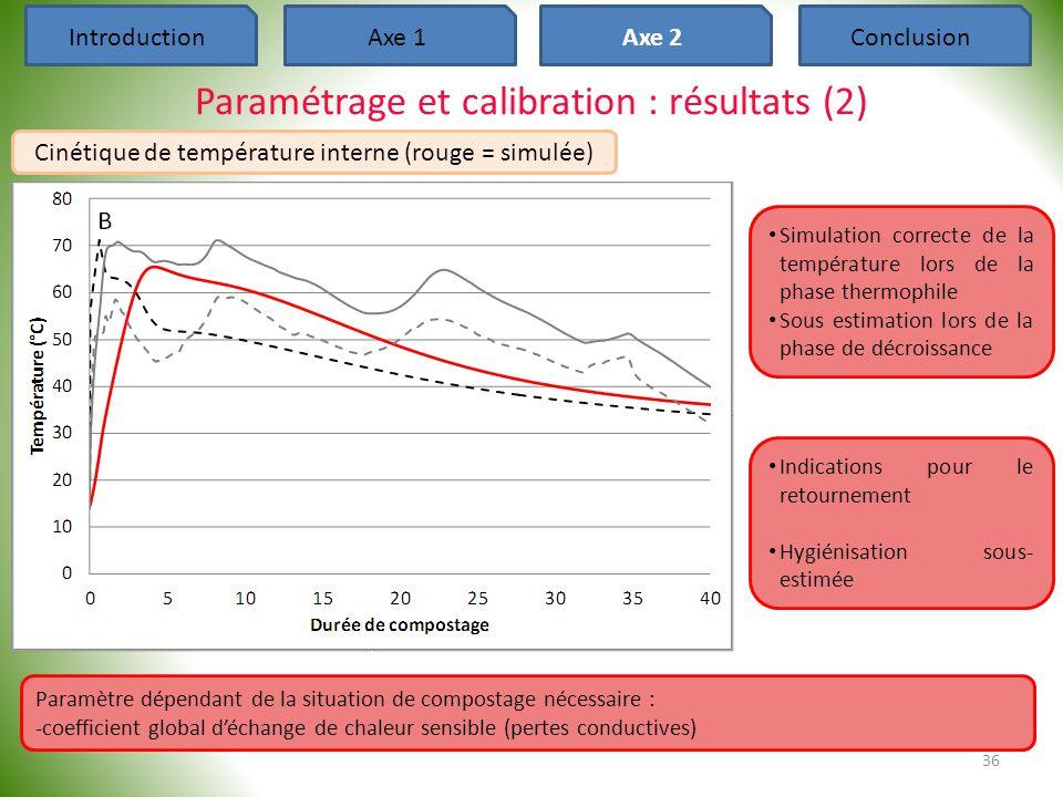 36 IntroductionAxe 1Axe 2Conclusion Paramétrage et calibration : résultats (2) Cinétique de température interne (rouge = simulée) • Simulation correct