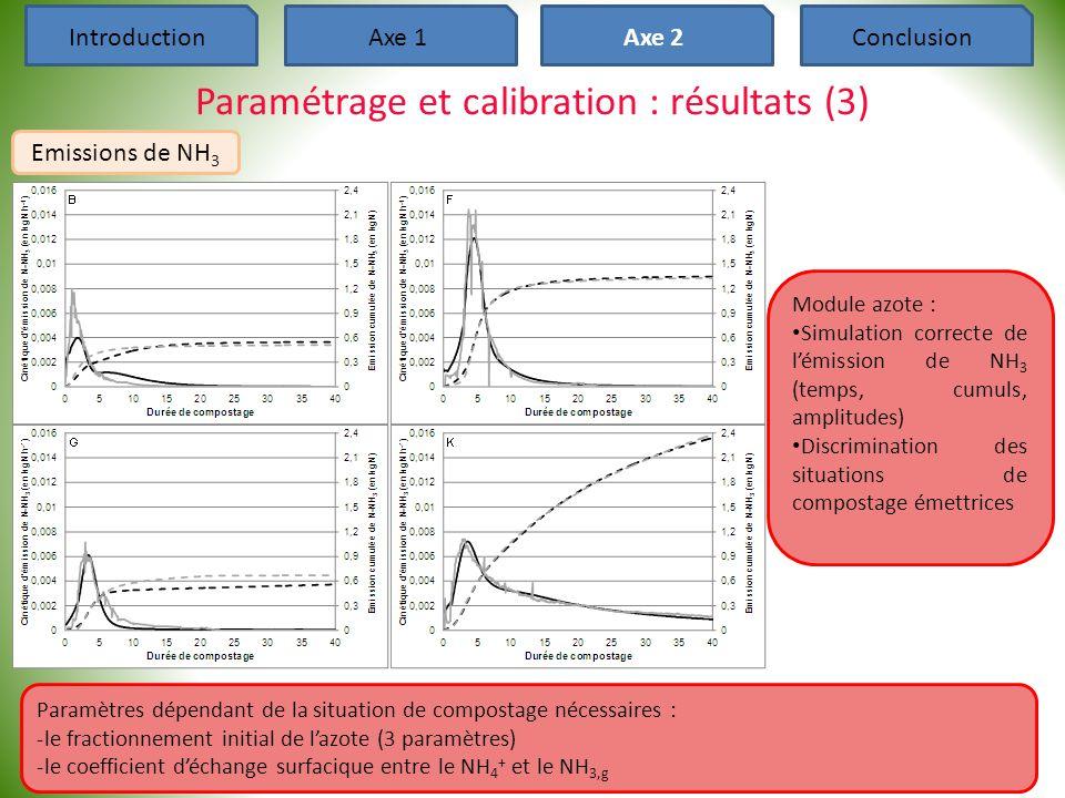 37 IntroductionAxe 1Axe 2Conclusion Paramétrage et calibration : résultats (3) Emissions de NH 3 Module azote : • Simulation correcte de l'émission de