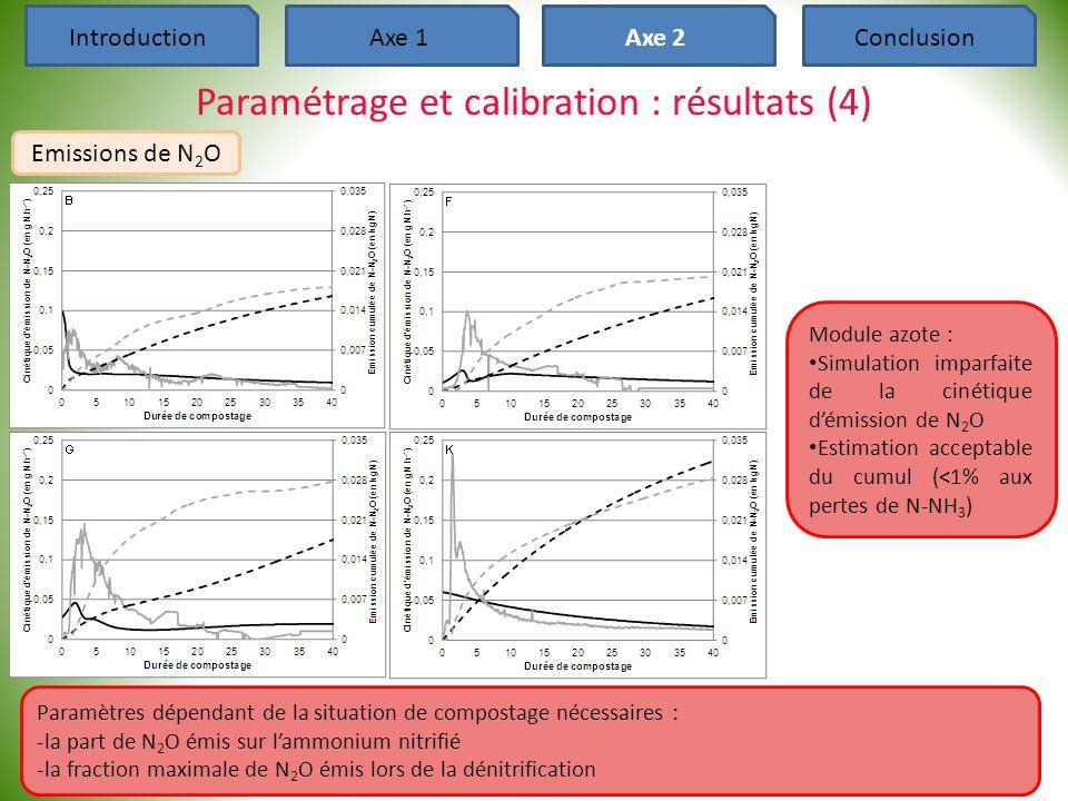 38 IntroductionAxe 1Axe 2Conclusion Paramétrage et calibration : résultats (4) Emissions de N 2 O Module azote : • Simulation imparfaite de la cinétiq