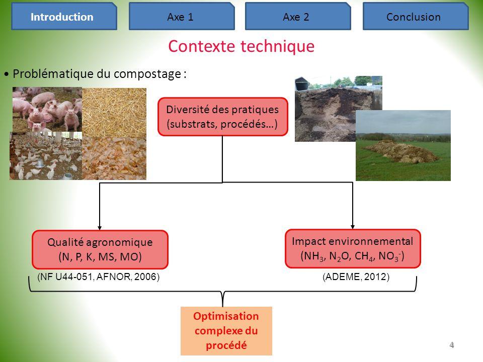 Paramètres dépendant de la situation de compostage nécessaires : -la teneur initiale en biomasse microbienne et le fractionnement initial de la MO (4 paramètres) -les paramètres d'affaissement du tas, de liaison de l'eau, de diffusion d'oxygène (3 paramètres) Paramétrage et calibration : résultats (1) 35 IntroductionAxe 1Axe 2Conclusion Emissions de H 2 O (ou de CO 2 ) Module biodégradation : Simulation correcte de la perte de C (temps, cumuls, amplitudes) Modules thermique et porosité : Simulation correcte de la perte d'eau