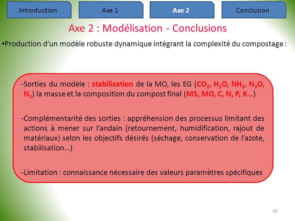 Axe 2 : Modélisation - Conclusions • Production d'un modèle robuste dynamique intégrant la complexité du compostage : 40 IntroductionAxe 1Axe 2Conclus