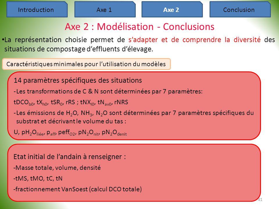 Axe 2 : Modélisation - Conclusions • La représentation choisie permet de s'adapter et de comprendre la diversité des situations de compostage d'efflue