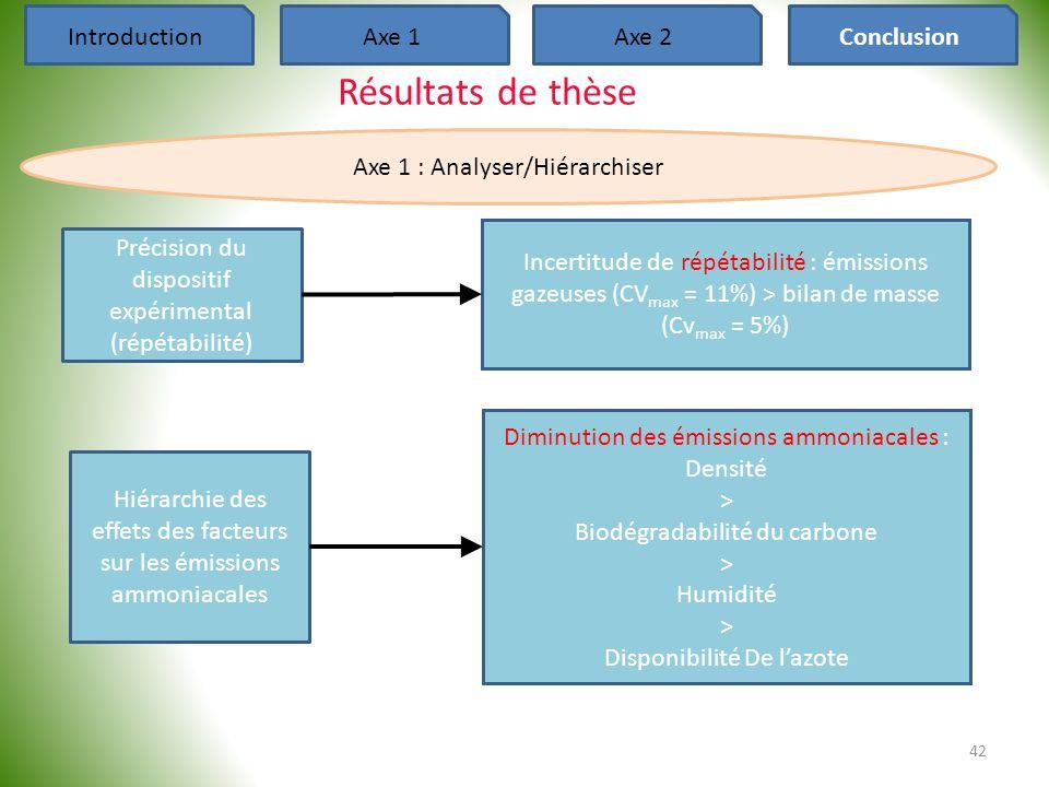 42 IntroductionAxe 1Axe 2Conclusion Résultats de thèse Axe 1 : Analyser/Hiérarchiser Précision du dispositif expérimental (répétabilité) Hiérarchie de